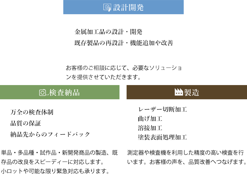ワンストップ製造サービスイメージ図